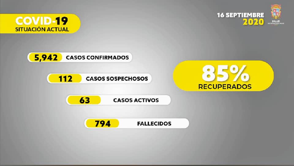 NUEVE CASOS DE COVID-19 Y UNA DEFUNCIÓN